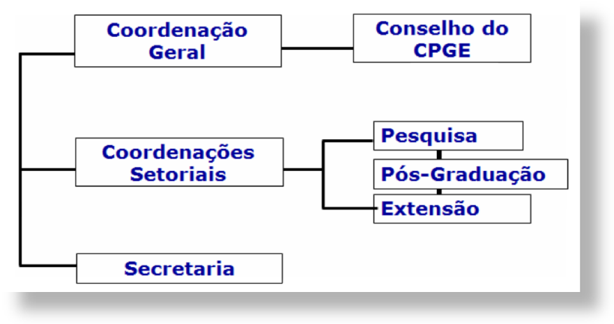 organograma_cpge